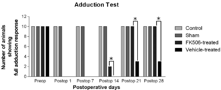 Adduction test results on preoperative and postoperative