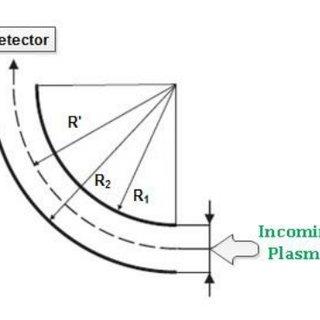 Simple Silicon Semiconductor Detector Block Diagram