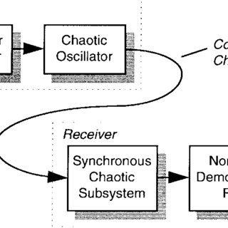 (PDF) A New Approach to Communications Using Chaotic Signals
