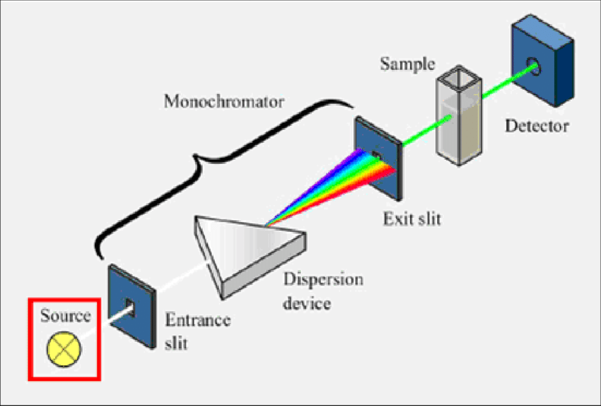 schematic diagram of mass spectrometer chinese atv 6 a single beam uv-visible | download scientific
