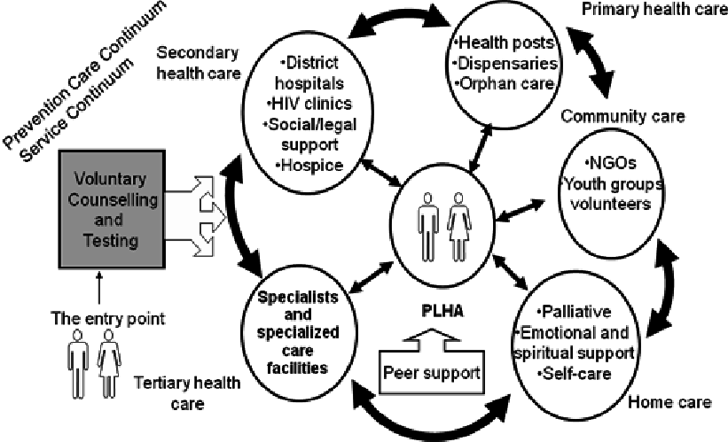 The HIV/AIDS Care Continuum (Source: ICTC Induction
