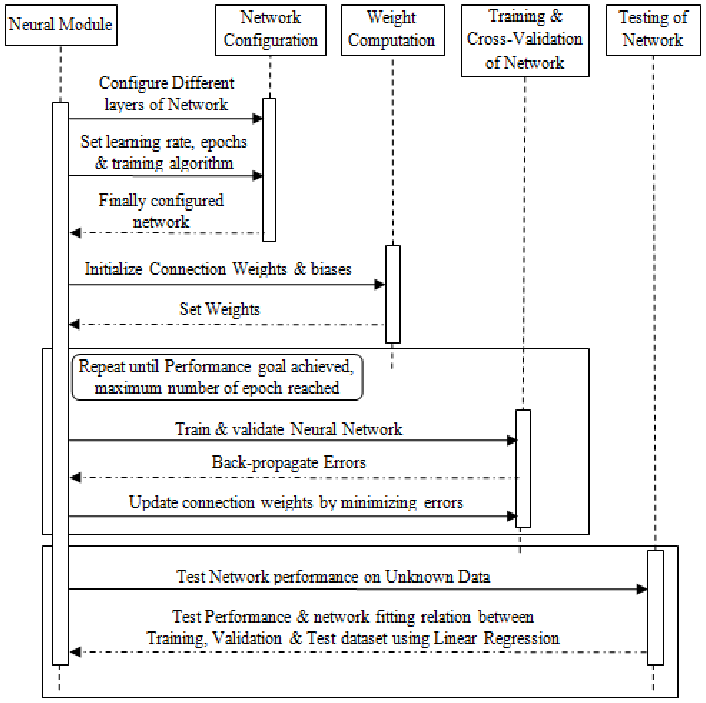 Sequence Diagram For Neural Network Module Figure 5 Of 13