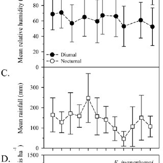 Microclimate variables. A. Diurnal and noctural monthly