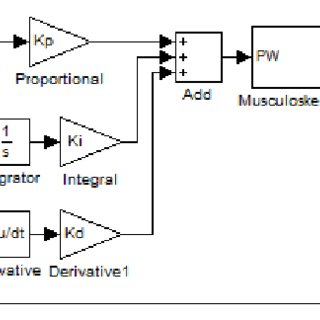 Schematic of fuzzy control system in Matlab Simulink