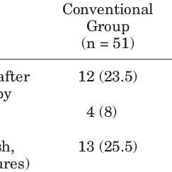 (PDF) Conventional Versus Prolonged Infusion of Meropenem