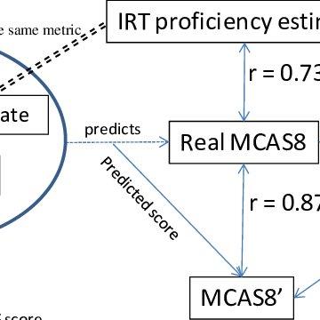 Correlation between IRT student proficiency estimate