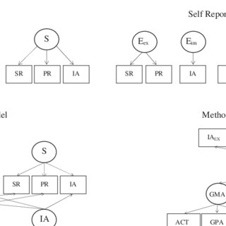 (PDF) On the validity of implicit association measures of
