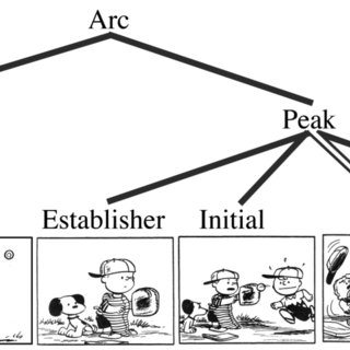 (PDF) (Pea)nuts and bolts of visual narrative: Structure
