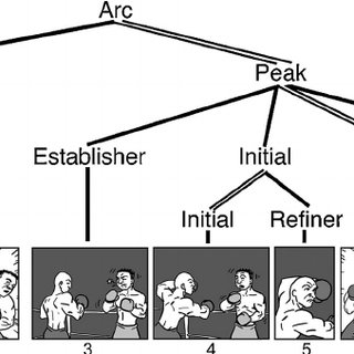(PDF) Narrative conjunction's junction function: The
