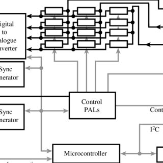 block diagram of the camera board. Note that the I 2 C bus