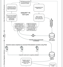 the safetynet rx cqi program  [ 850 x 1194 Pixel ]