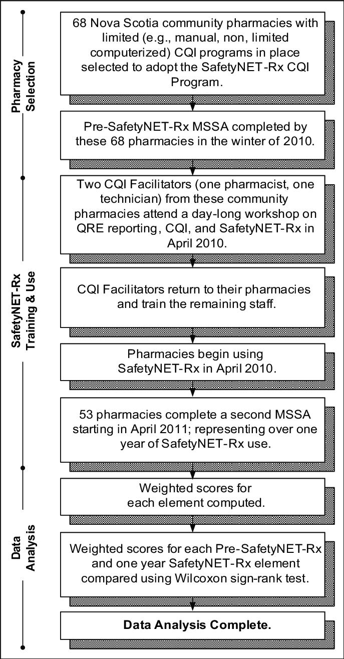 medium resolution of cqi diagram