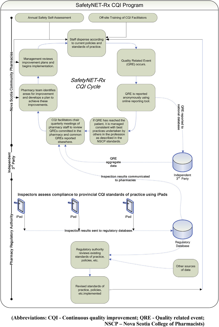 hight resolution of safetynet rx cqi program adapted from 7
