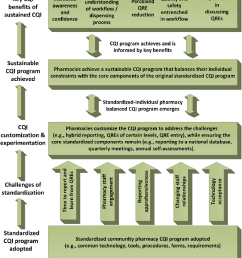standardized cqi program outcome framework  [ 825 x 1013 Pixel ]
