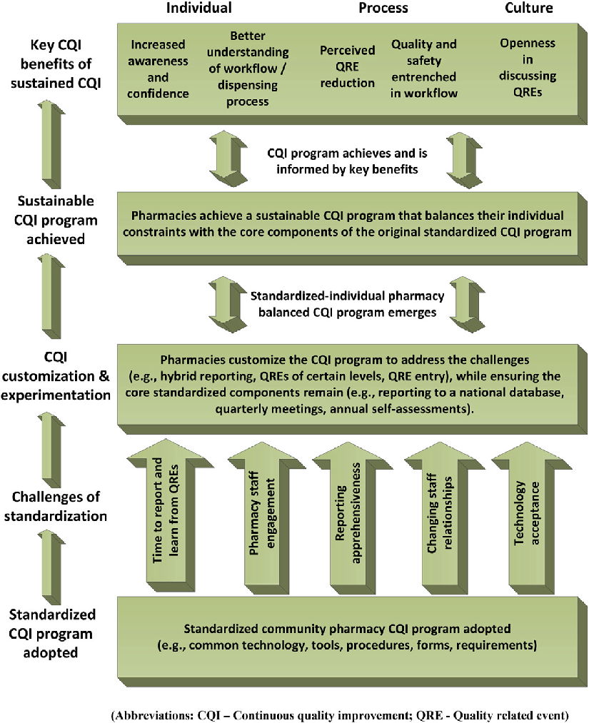 medium resolution of standardized cqi program outcome framework