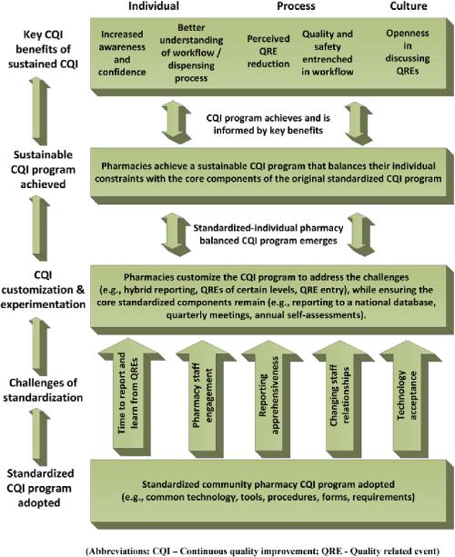 small resolution of standardized cqi program outcome framework