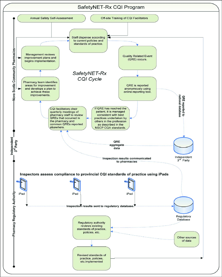 hight resolution of the safetynet rx cqi program adapted from boyle et al 5 cqi indicates