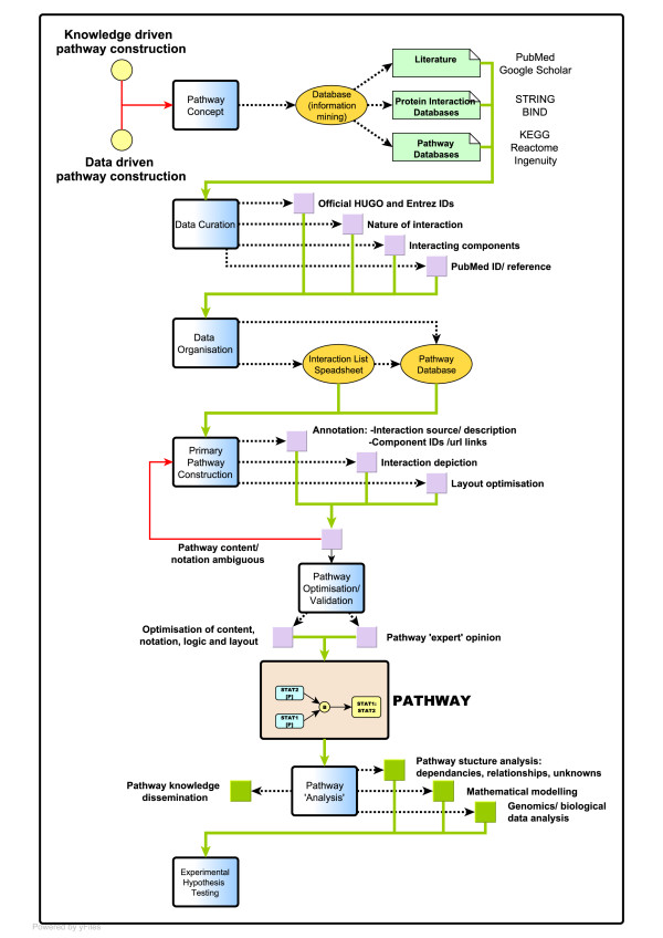 sharepoint 2013 components diagram 2009 pontiac g6 gt wiring pathway construction workflow. a workflow summarizing the main... | download scientific ...