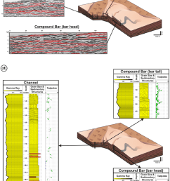 c 3d conceptual block diagram indicating the key grond penetrating radar [ 850 x 1239 Pixel ]