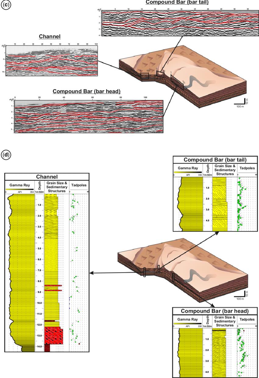 medium resolution of  c 3d conceptual block diagram indicating the key grond penetrating radar