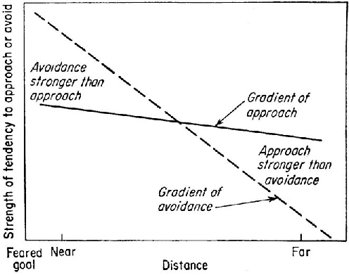 Miller's (1944) graphic summary of data on approach