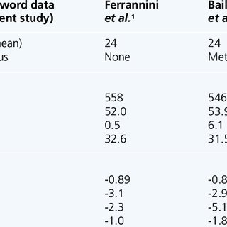 (PDF) Dapagliflozin: Clinical practice compared with pre