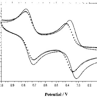 (PDF) Surface Confined Pseudorotaxanes with