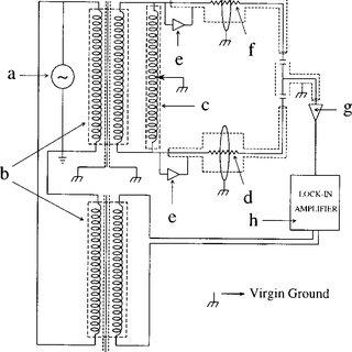 Low capacitance triaxial cable design. a High vacuum BNC