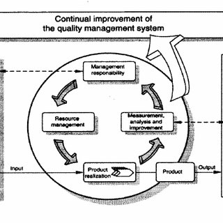 (PDF) Effective Total Quality Management in the textile
