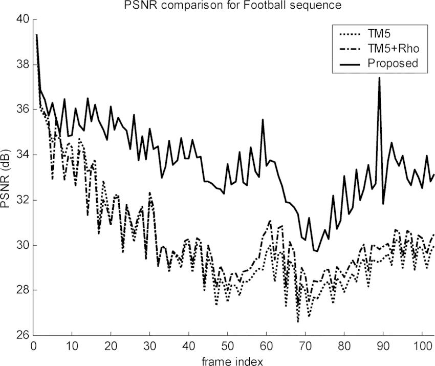 PSNR value at each frame for FOOTBALL for: 1) TM5; 2) TM5