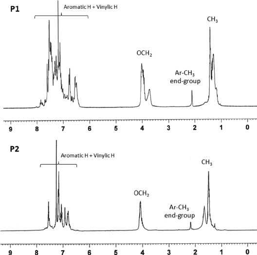 1 H NMR spectra of the polymers (300 MHz, CDCl 3