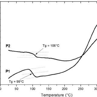 (PDF) New Semiconducting Poly(arylene sulfide)s: Synthesis