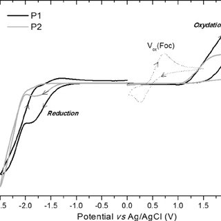 UV-vis absorption spectra of the polymers, in chloroform