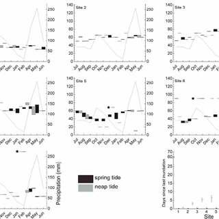 (PDF) Salinity fluctuations in the mangrove forest of Gazi