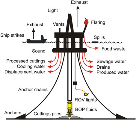 Diagram of impacts from typical deep-sea drilling activity