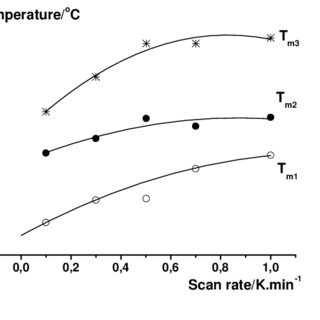 Effect of scanning rate on the DSC transition temperature