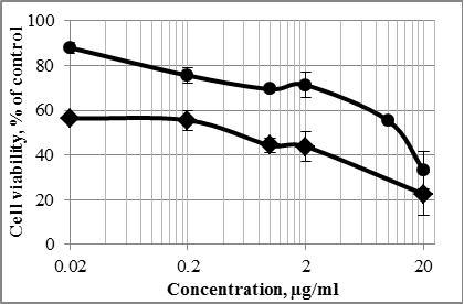 Cytotoxicity of MPVA‐13+DOX+ZnO (a) and MPVA‐ 14+DOX+ZnO