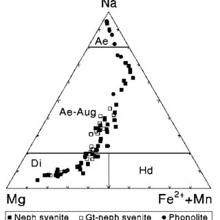 Biotite compositions plotted in the Mg-Al-Fe 2+ diagram