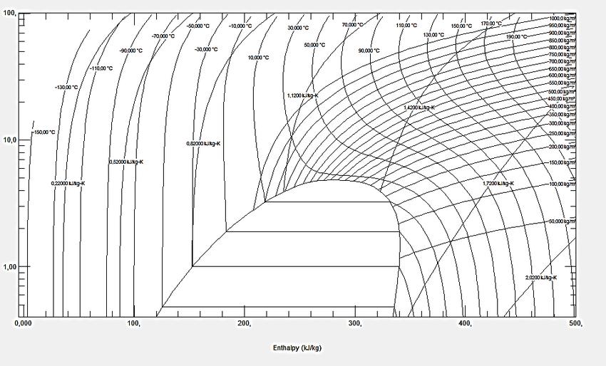 Diagrama presión-entalpia del refrigerante R23 Fuente