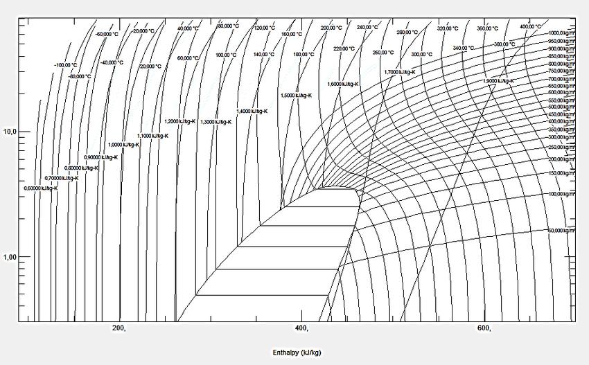 Figura 4 Diagrama presión-entalpia del refrigerante R123