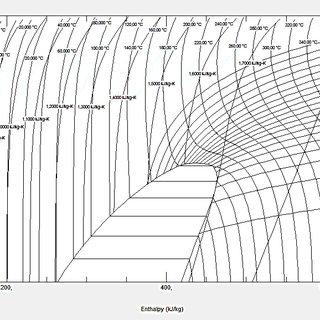 Diagrama presión-entalpia del refrigerante R123 Fuente