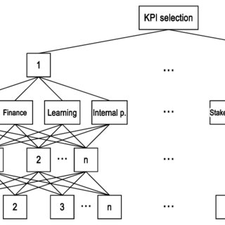 (PDF) POSSIBILITIES OF IMPLEMENTATION OF THE BALANCED