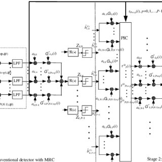 Block diagram for MC-CDMA based power line communication
