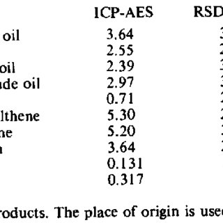 (PDF) Determination of sulfur in crude oils and related