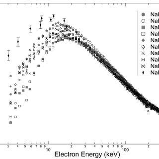 (PDF) Measurements of NaI(Tl) Electron Response