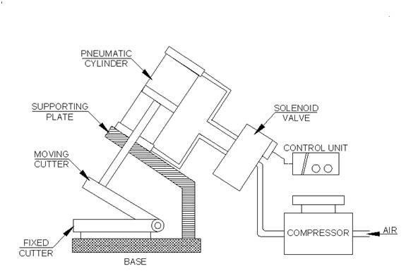 Diagram of pneumatic sheet metal cutting machine