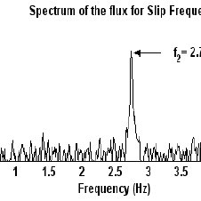 Frequency spectrum of current and flux signals