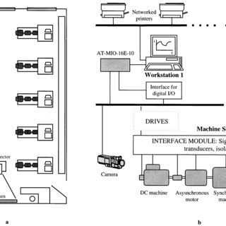 The layout of the Electrical Machines and Drives