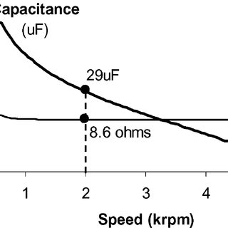 Torque and power versus alternator speed curves at one