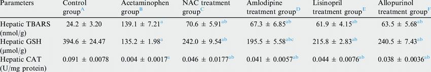 Effect of NAC amlodipine lisinopril or allopurinol ...